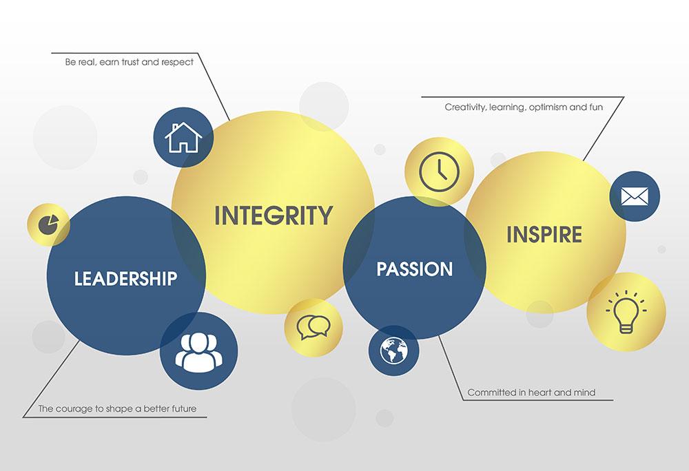 Maxum Corp Values