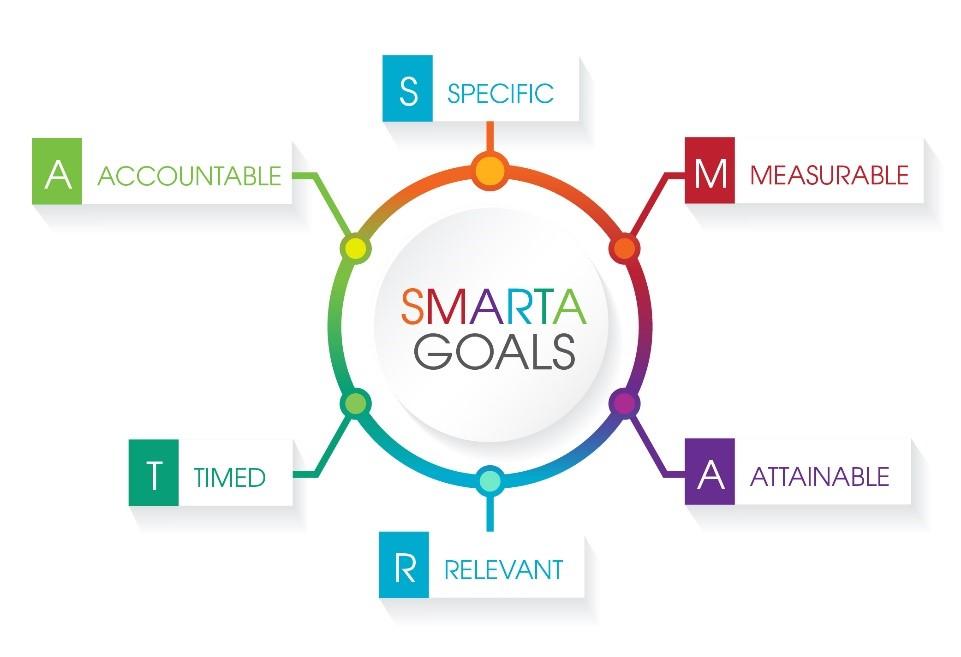 smartagoals